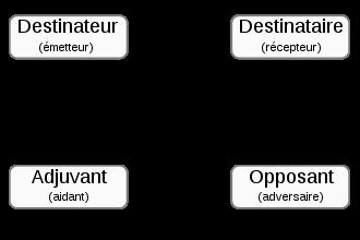 [Ecriture – Commencer son premier roman] Narration, schémas narratifs et plan détaillé